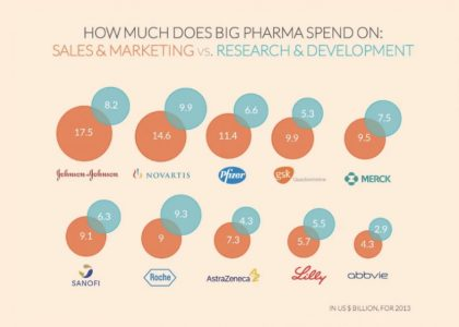 Големите фармацевтични компании харчат много повече за реклама и маркетинг, отколкото за проучвания